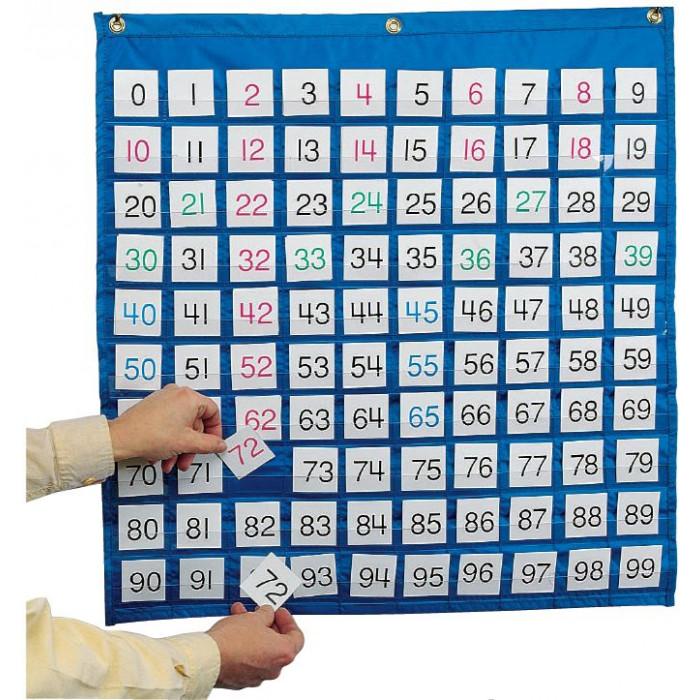 Grand tableau des nombres - La base 10 - Nombres et calculs - Mathématiques
