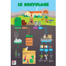 Poster recyclage